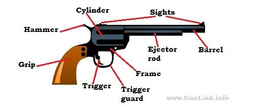 Firearms 101 - How firearms work, Glossary, Acronyms, Etc ...